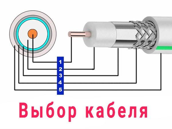 Выбор антенного кабеля